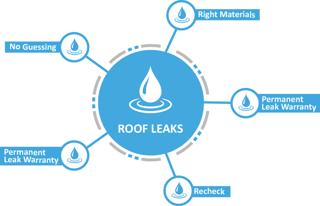 Roof Leak Repairs in Sydney
